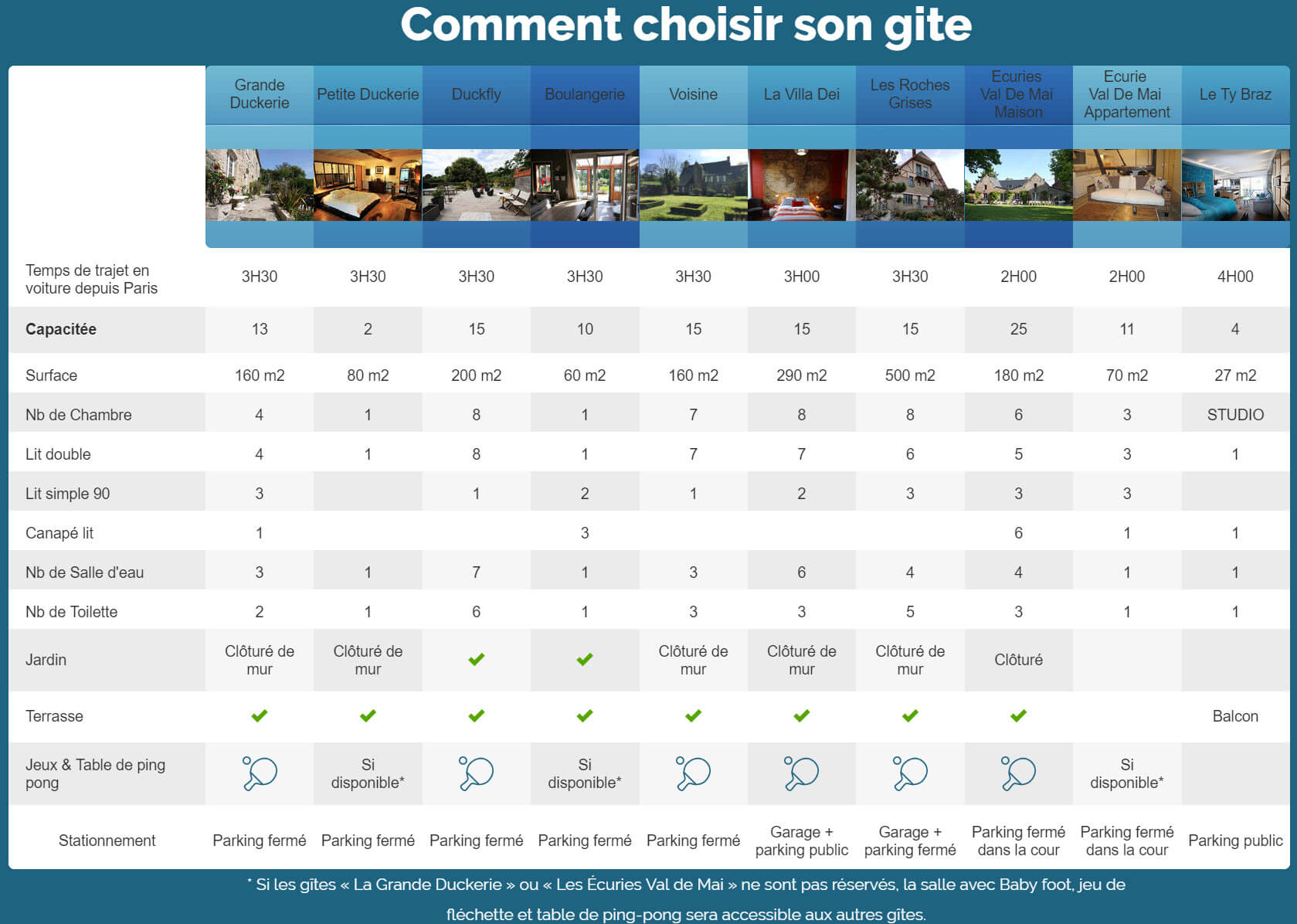 Choisir son gite 1 - Homepage - Location de Gite La Clef Decamp - Laclefdecamp.fr
