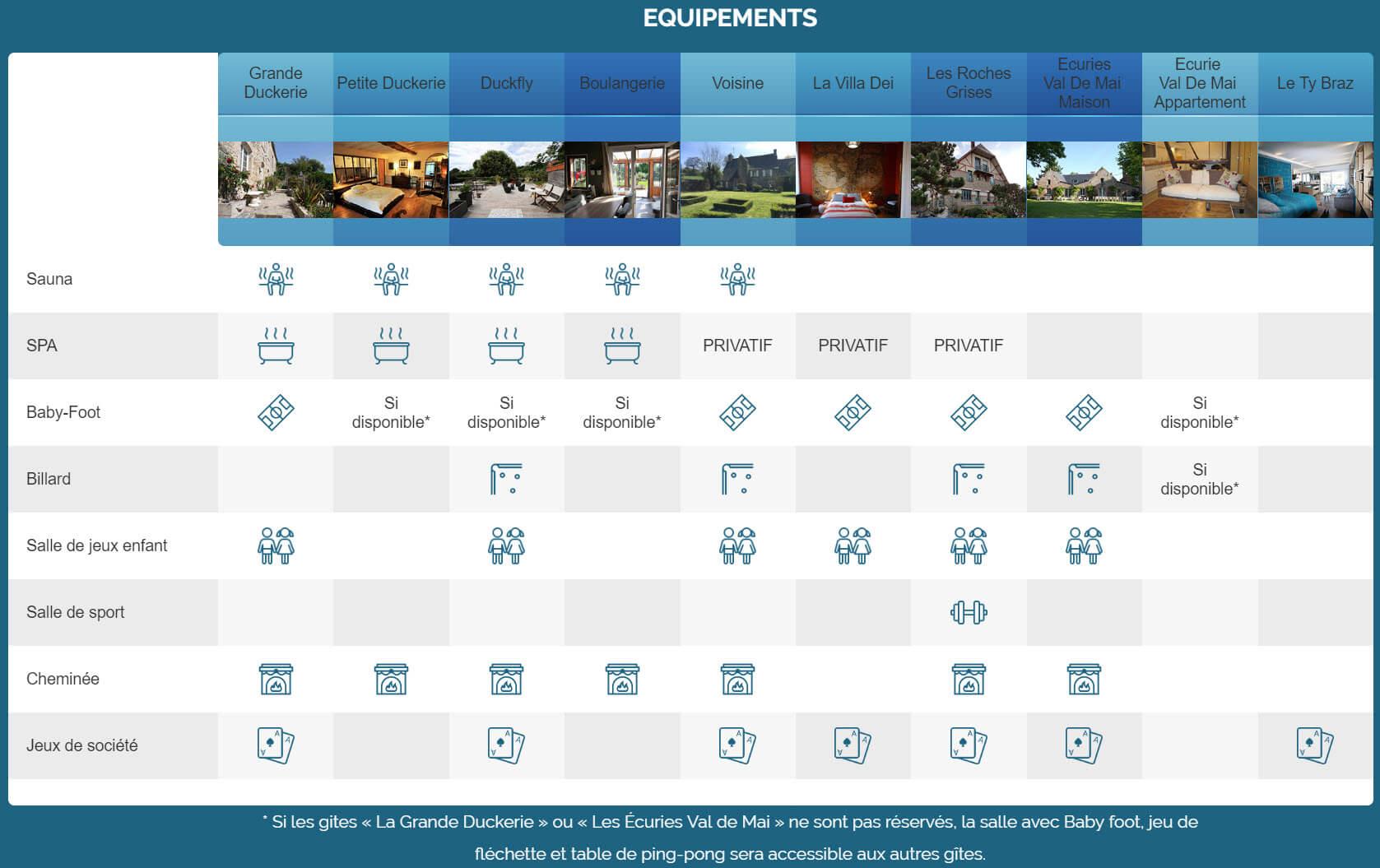 Equipement - Homepage - Location de Gite La Clef Decamp - Laclefdecamp.fr