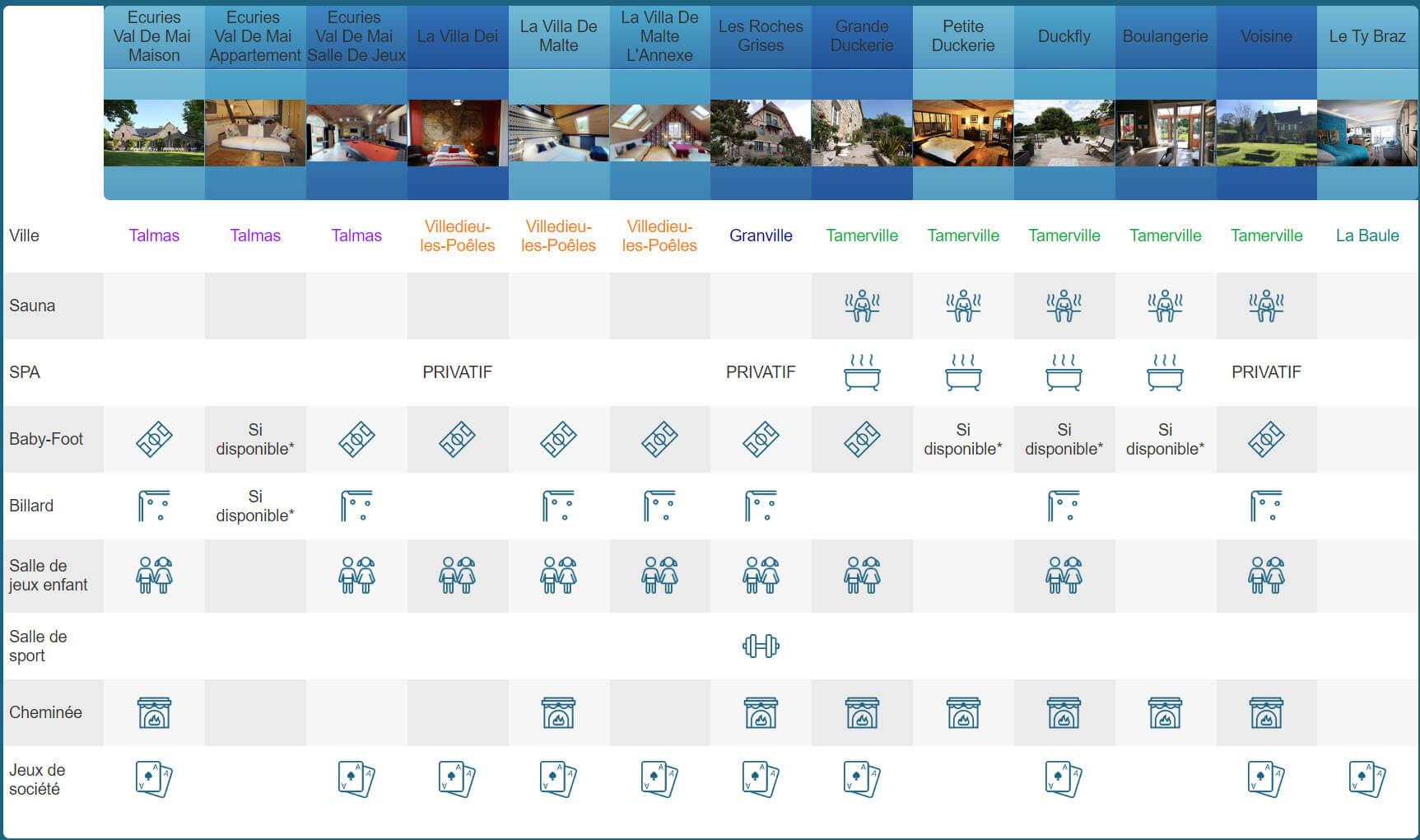 Tableau equipement 1 - Tarifs - Location de Gite La Clef Decamp - Laclefdecamp.fr