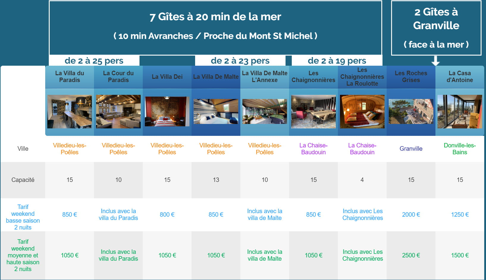 Weekend nouveaux gites 1 - Tarifs - Location de Gite La Clef Decamp - Laclefdecamp.fr