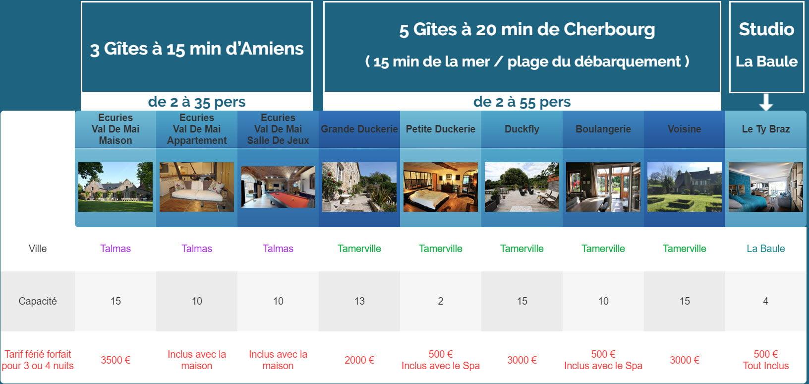 feriee ancien gites - Tarifs - Location de Gite La Clef Decamp - Laclefdecamp.fr