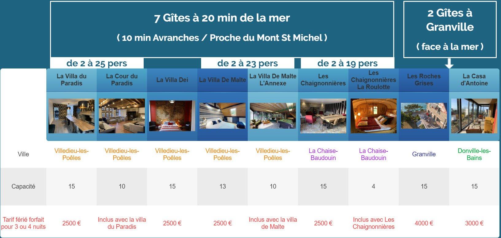 feriee nouveaux gites - Tarifs - Location de Gite La Clef Decamp - Laclefdecamp.fr