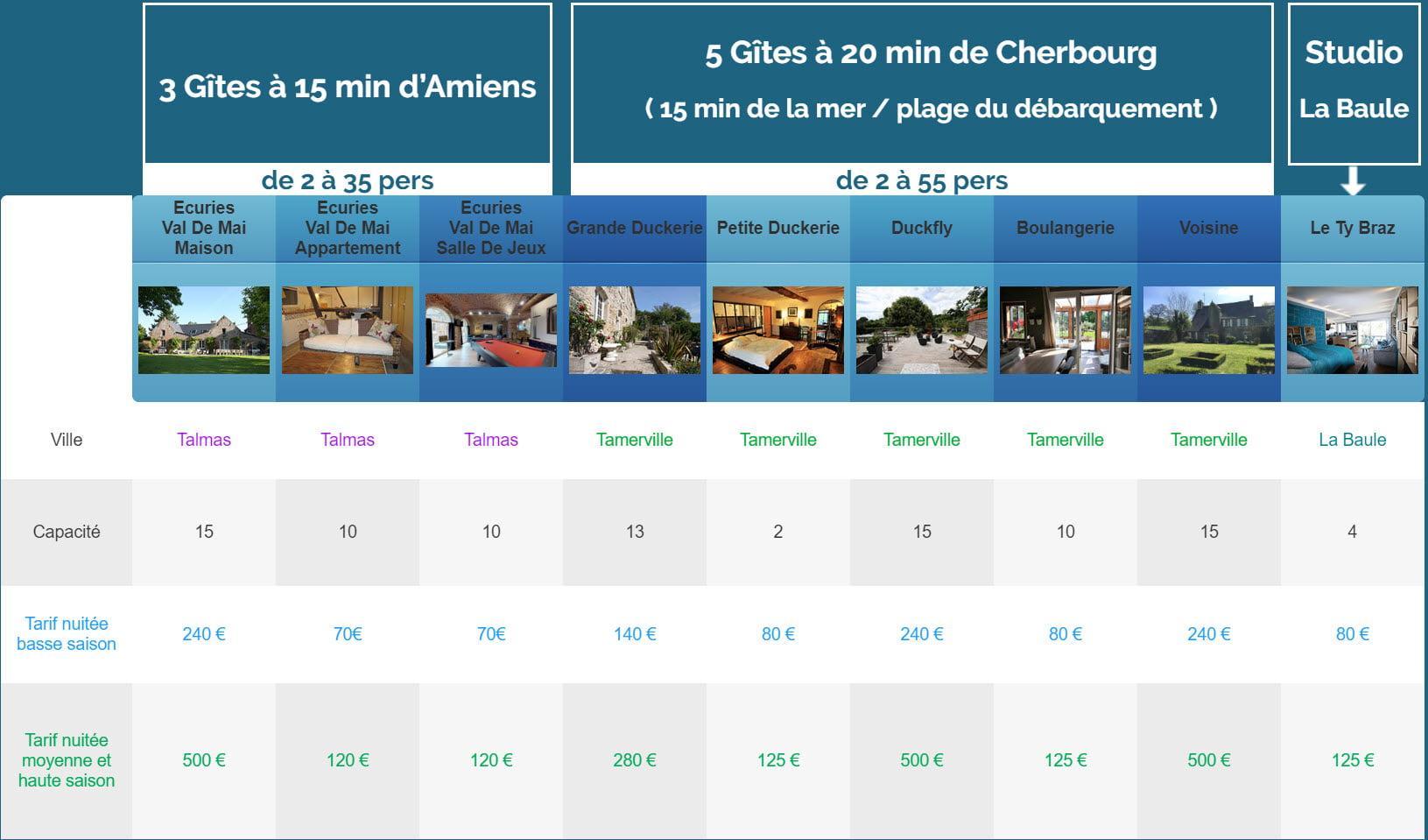 nuitee ancien gites - Tarifs - Location de Gite La Clef Decamp - Laclefdecamp.fr