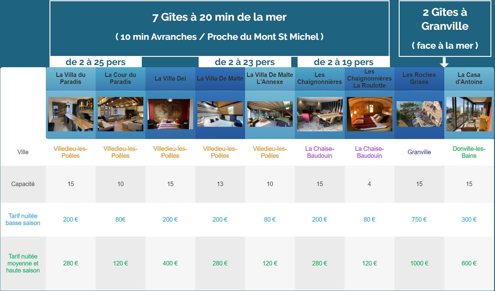 nuitee nouveaux gites 1 - Tarifs - Location de Gite La Clef Decamp - Laclefdecamp.fr
