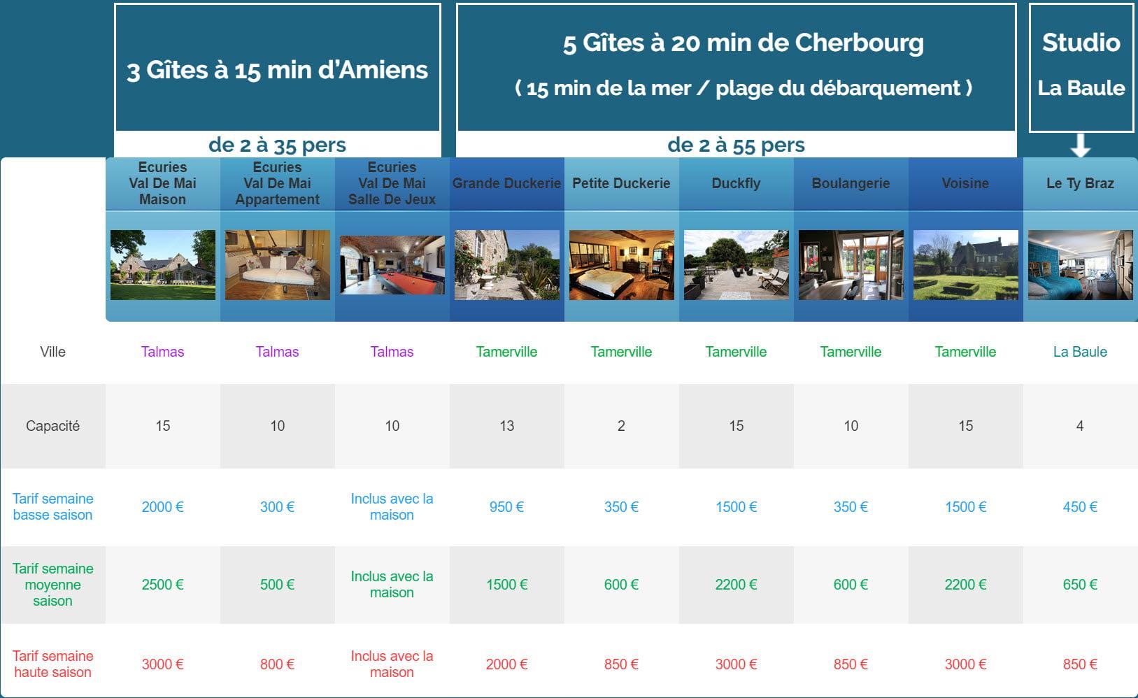 semaine ancien gites 1 - Tarifs - Location de Gite La Clef Decamp - Laclefdecamp.fr