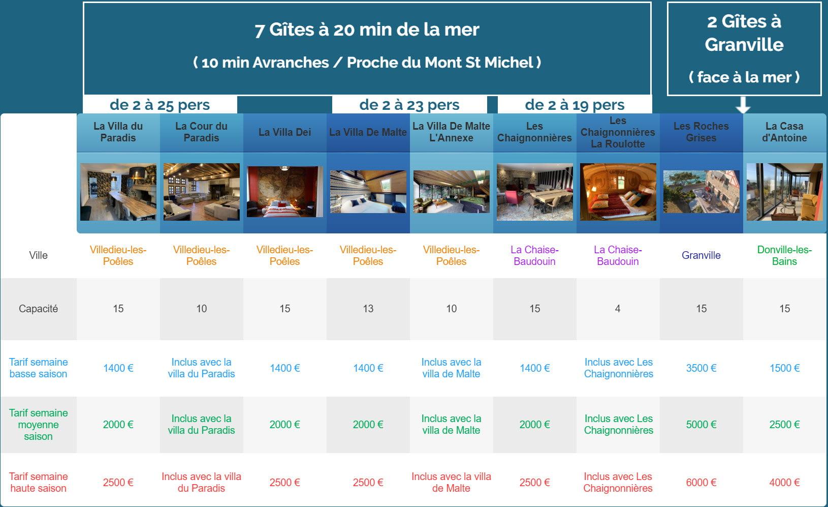 semaine nouveaux gites 1 - Modification - Location de Gite La Clef Decamp - Laclefdecamp.fr